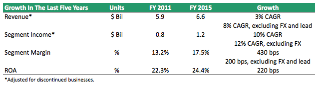 Power Solution FY2011-FY 2015
