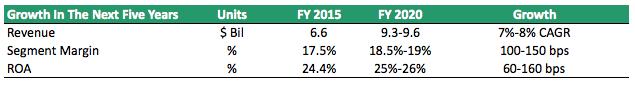 Power Solutions FY 2015-FY 2020