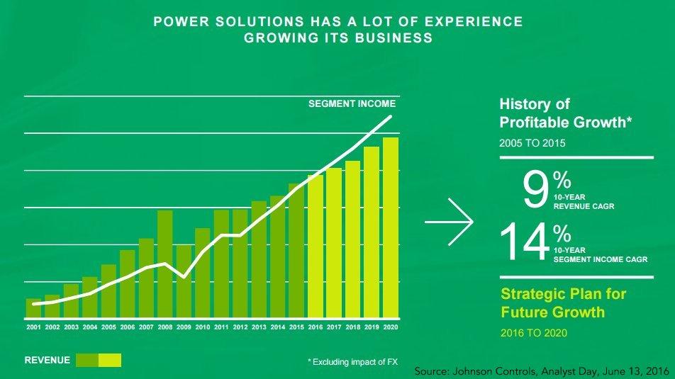 Power Solutions Segment Income