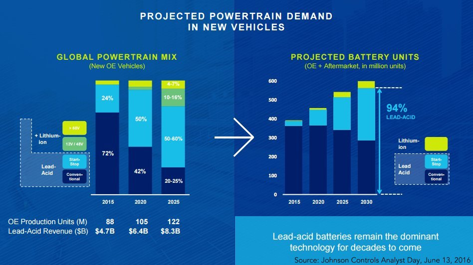 projected powertrain demand