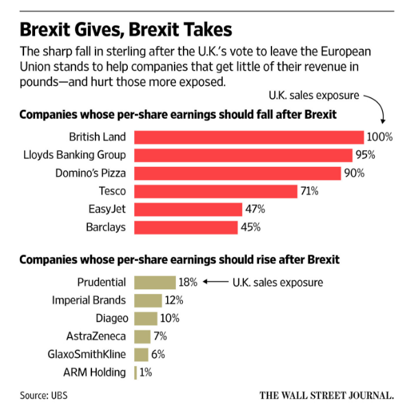 Brexit Winners and Losers