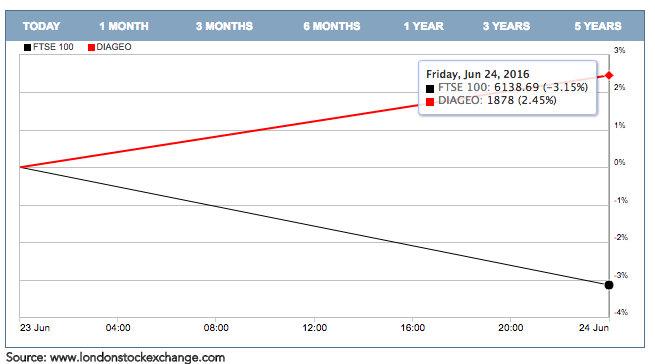 Diageo vs FTSE