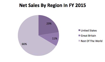 Diageo Net Sales By Region