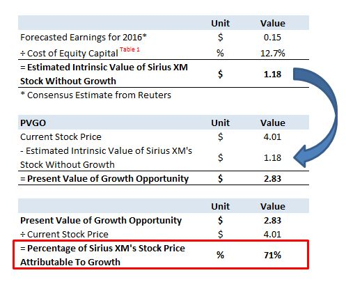 What Percentage of Sirius XM's Stock Price Can Be Attributed