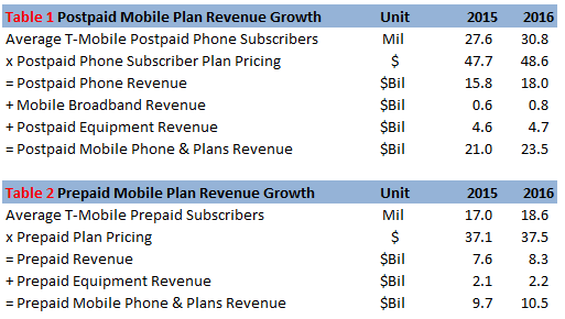 How Are T-Mobile's Revenues Expected To Trend In 2016
