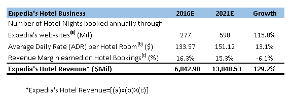 hotel room growth expedia