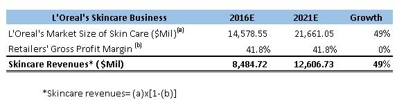 lrlcy skincare business trend