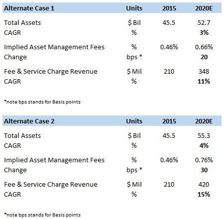 How E*Trade's Robo-Advisory Service Will Power Growth In The