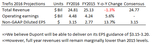 DD Earnings Q2 2016 (3)