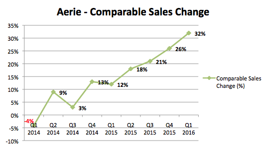 df37502ac62b While that is small compared to lingerie giant Victoria's Secret's sales of  $7.7 billion, strong growth in the Aerie brand is making it a viable  competitor.
