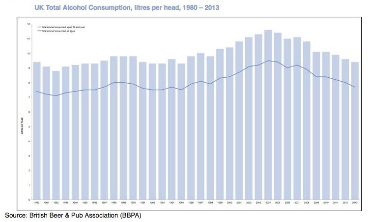 UK Alcohol Consumption