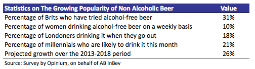 Non Alcoholic Beer Stats