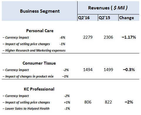 porter s five forces of kimberly clark Table sales revenue, cost and margin of kimberly clark table sales revenue, cost and margin of ge healthcare  figure consumer goods porter's five forces published.