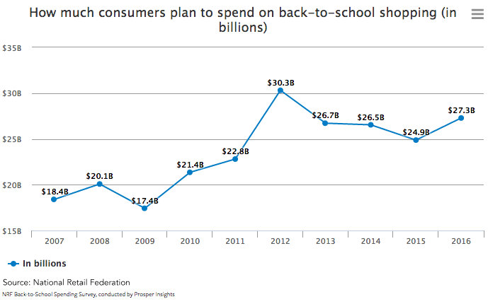 Can Old Navy Win The Back-To-School Market? - Nasdaq com