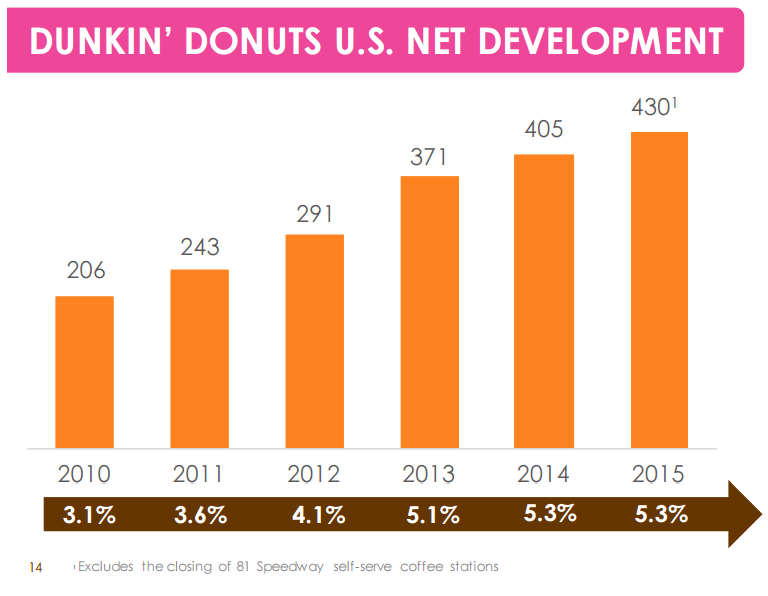 dunkin donuts growth strategy Dunkin' donuts opened 55 new stores in europe when the dunkin norway and turkey, and see tremendous opportunity for future growth in these.