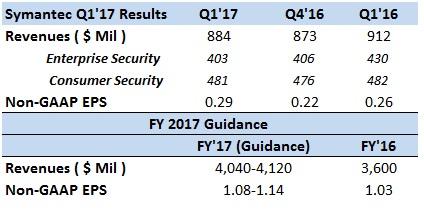 symantec-1-2(earnings)
