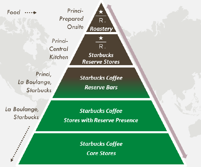 let s look at starbucks growth strategy starbucks