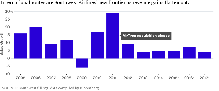 current price strategy of southwest airlines As air southwest and then adopted its current name, southwest airlines follow southwest's business strategy for southwest airlines southwest.