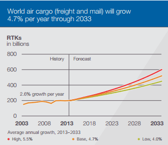 What Is The Role Of Passenger Airlines In The Air Cargo
