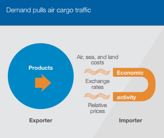 What Is The Role Of Passenger Airlines In The Air Cargo Industry