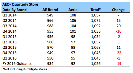 AEO- Store Count