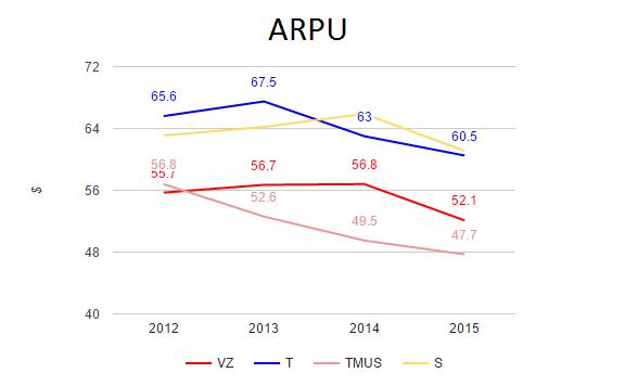 ARPU_1