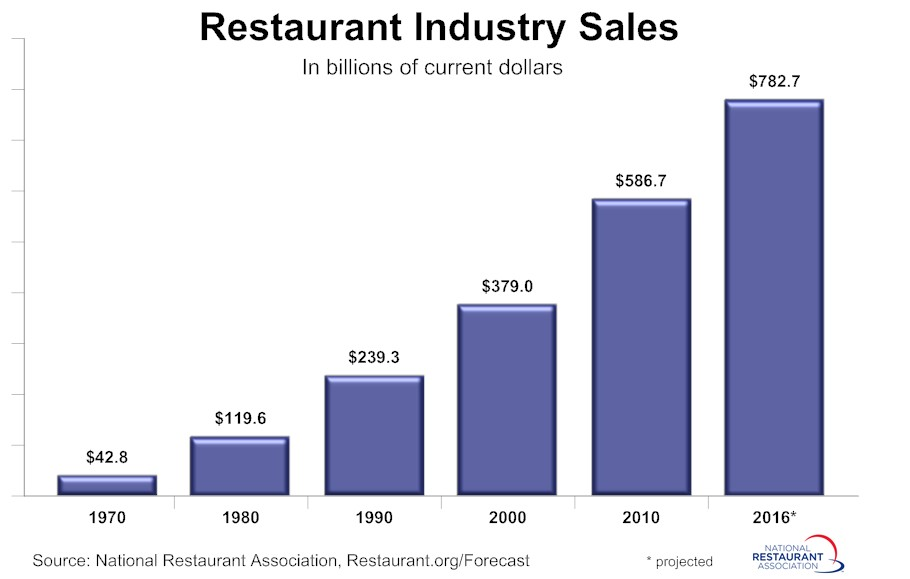 Fast Food Industry Includes About   Restaurants Worldwide