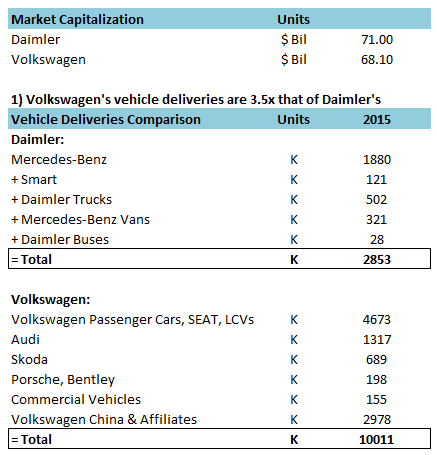why daimler is valued more than volkswagen despite selling