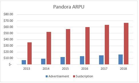 Pandora Q&A