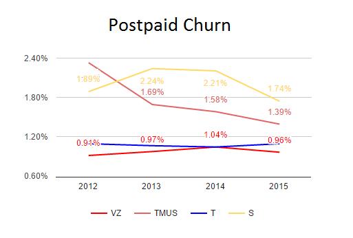 Postpaid_Churn__1
