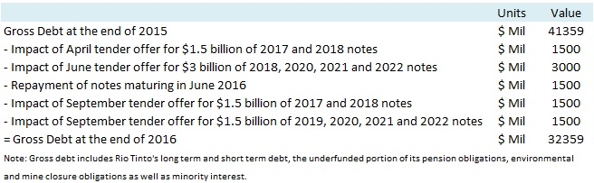 Rio Tinto Debt Reduction 1