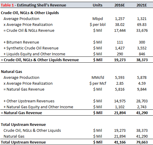 Rdsa Quote: How Much Value Does Shell's Upstream Operations Contribute