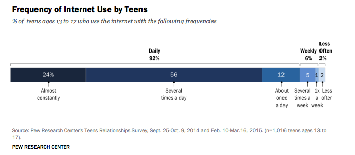 Teens Frequency Internet Usage