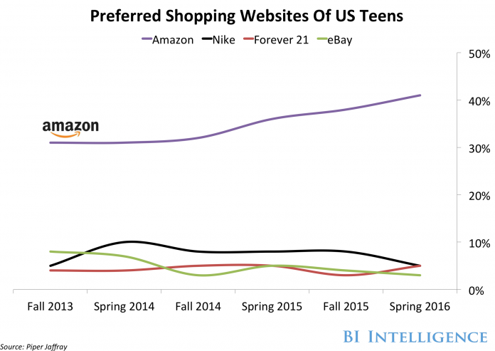 Teens Preferred Shopping Websites