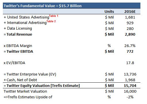 In Any Acquisition, Here's How Much We Think Twitter Is Worth