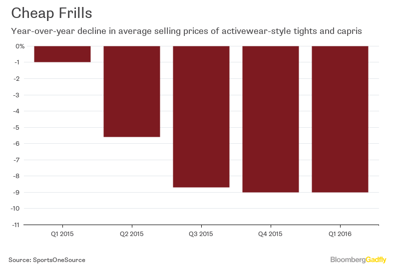 Activewear- Price Declines