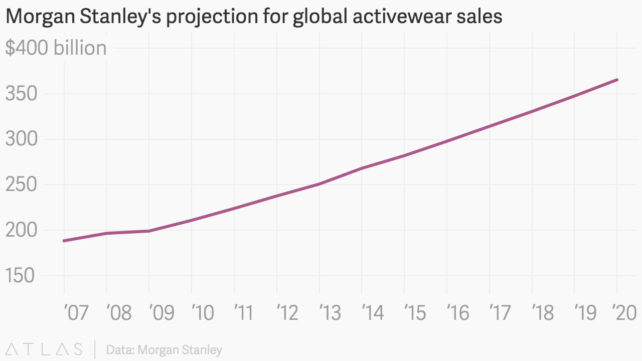 Global Activewear Sales