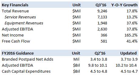 Mobile US, Inc. (NASDAQ:TMUS) Upgrades/Downgrades Report