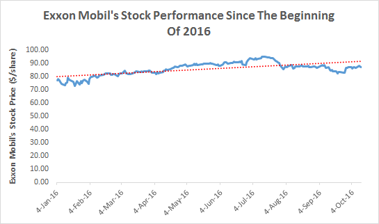 EPS Outlook Revision Scan: Exxon Mobil Corporation (NYSE:XOM)