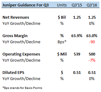 Driving the Growth of Gross & Operating Margins