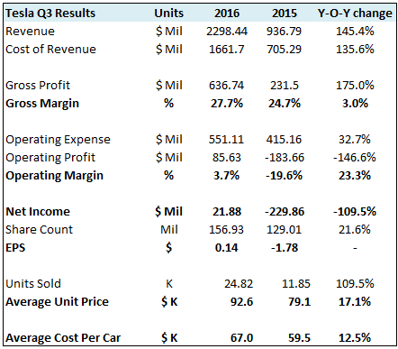 Earnings Review: Tesla Meets Its Delivery Targets And ...