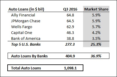 Which U S  Banks Hold The Largest Share In The Country's