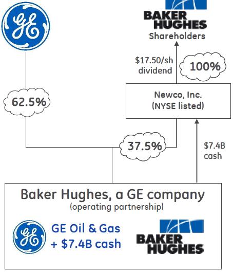 BHI-GE-merger