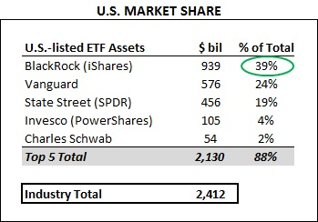ETF_QA_US_MarketShare_16Q3