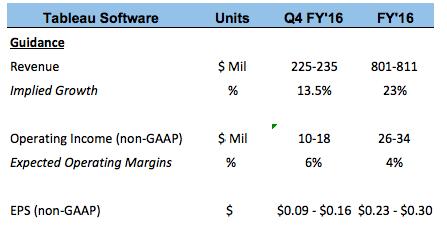 Next Weeks Broker Price Targets For Tableau Software, Inc