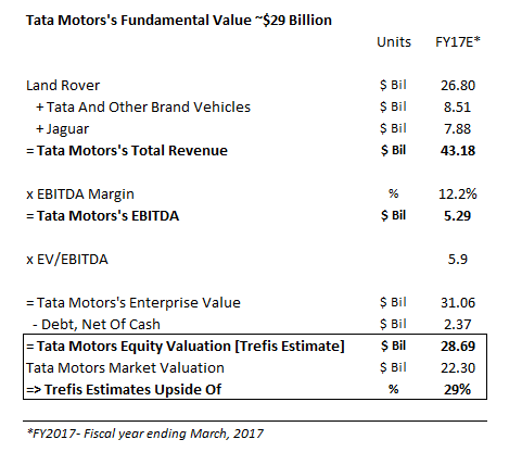 tata motors q4 results 2017 with 2016 11 22 on 2016 11 22 besides Tata Motors Turnover in addition Private Sector Bank together with 15187 together with 15605.