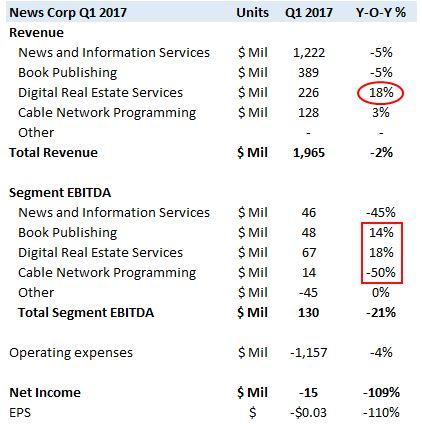 News Corp Revenue Falls Amid Print Media's Decline