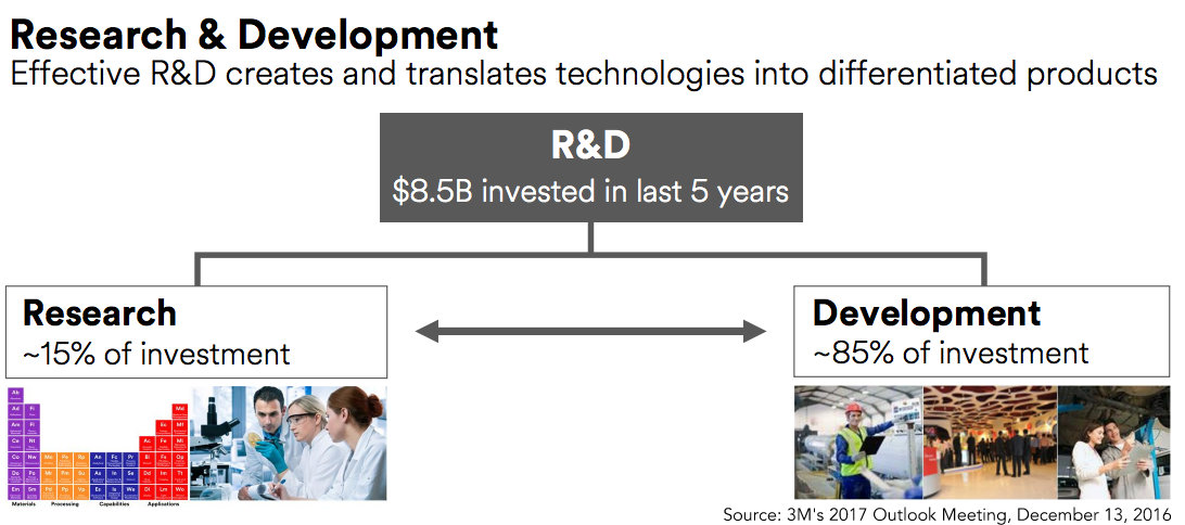 R&D: One Of The Driving Factors Behind 3M's Growth