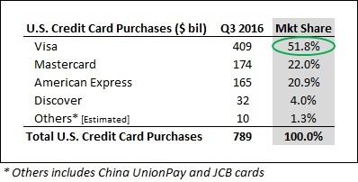 Card_QA_Payment_Company_16Q3