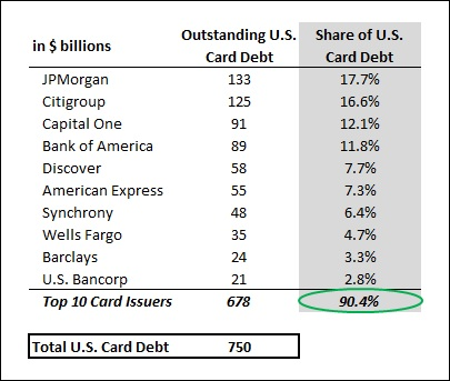 Card_QA_US_LoanShare_16Q3